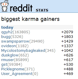 reddit stats Reddit Kills Karma in Self Submissions picture