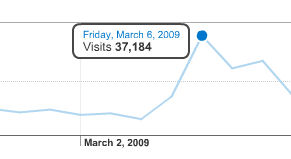 su traffic The Stumble Effect: StumbleUpon Hits the Big Leagues picture
