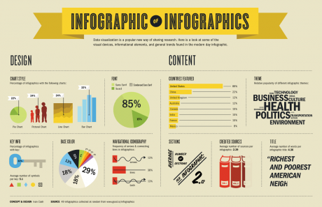 IG IG 460x297 Infographic about Infographics picture